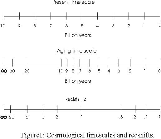 Christian view of radiometric dating